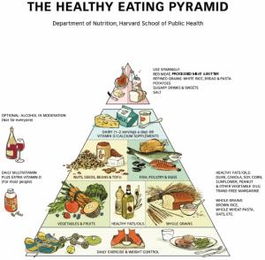 Healthy-Eaing-Pyramid