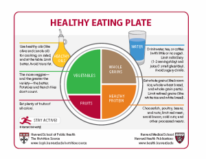 Healthy-Eating-Plate