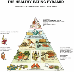 Healthy-Eaing-Pyramid
